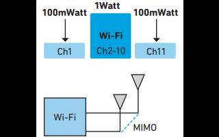 Qorvo的WiFi滤波器解决方案详细资料免费下载