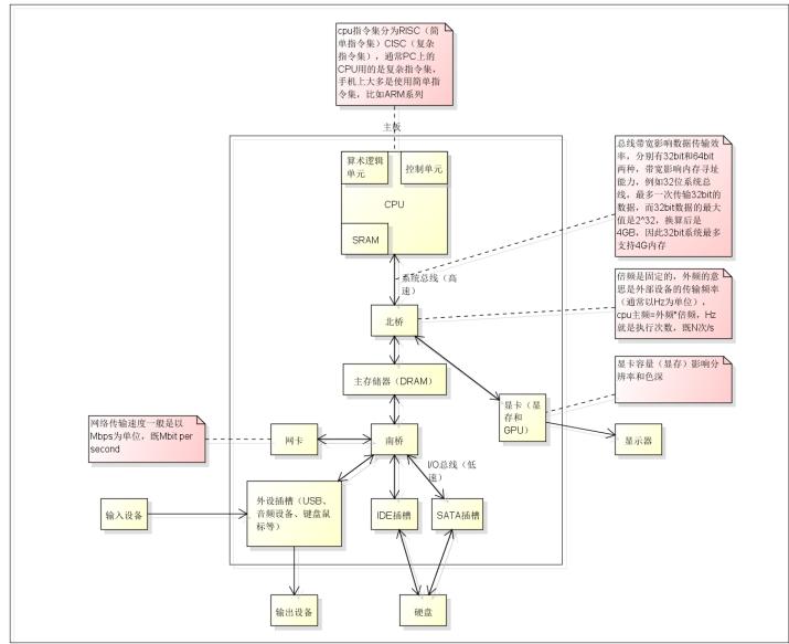什么是計算機總線 總線和接口的區別