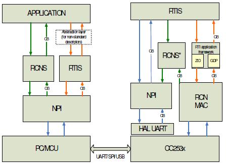 远程网络处理器应用程序的详细资料免费下载