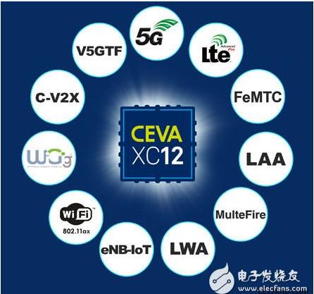 CEVA推出世界上最先進的通信DSP,適用于5G基帶調制解調器