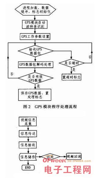 基于RFID技术的物联网车载终端系统设计详解