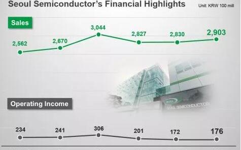首尔半导体Q2净利润增长6%  汽车照明业务表现突出