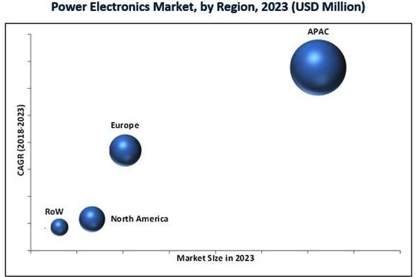 功率元件的应用环境及市场影响元素