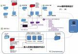 基于小�z蜜蜂家族GW1NS系列GW1NS-2 FPGA-SoC芯片的软硬件设计一体化开发平台