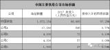 中国铁塔赴港IPO,电池及储能行业需从哪几个方面进行观测?