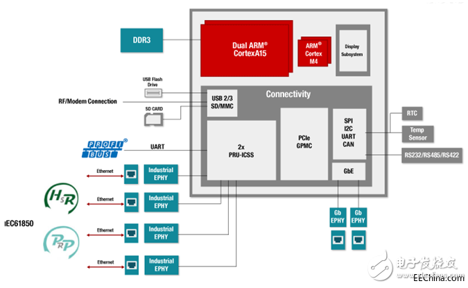 AM5728高性能SOC,满足工业协议支持、大数据计算、实时控制等需求