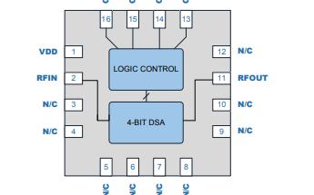 RFSA3413 4位数字步进衰减器的详细数据手册免费下载