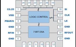 RSFA314 7位数字步进衰减器详细资料和数据免费下载