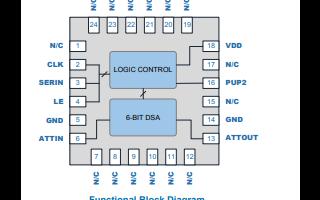 QPC6614数字步进衰减器的详细数据手册免费下载