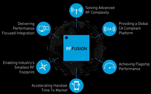 Qorvo RF产业Fusion信息图详细资料免费下载