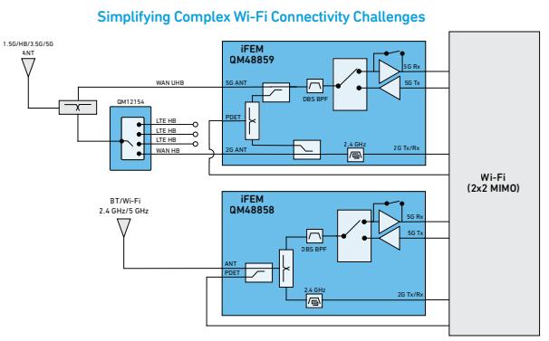 如何使WiFi芯片组低EVM层、高功率和低电流的解决方案详细概述