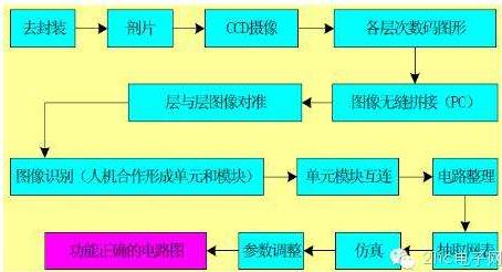 芯片的反向设计和正向设计的区别