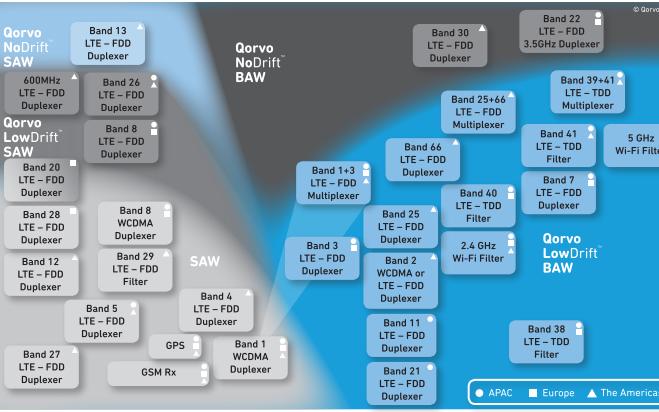 Qorvo增加滤波器性能的解决方案详细资料概述