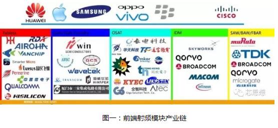 射频前端产业链大盘点:RF芯片领域必将打破由欧美厂商垄断的局面
