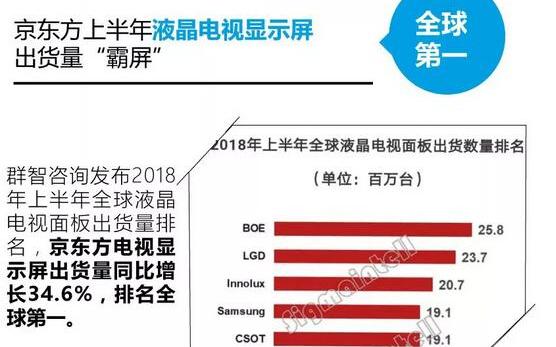 击败三星LG 20181H京东方电视显示屏出货量全球第一
