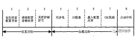 关于Xilinx FPGA的配置流程浅析