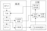 【新专利介绍】一种智能燃气表的计量异常警告系统