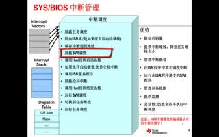 关于SYS BIOS的硬件中断和空闲线程介绍