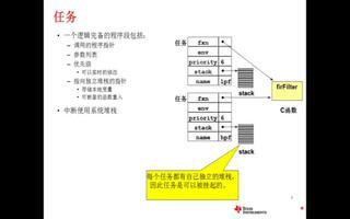 SYS BIOS的任务系统介绍
