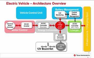 C2000微控制器在汽车中有哪些应用?(1)