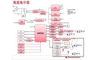 基于AM335x采集系统2.0解决方案(1)