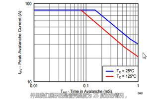 MOSFET数据手册中的参数理解