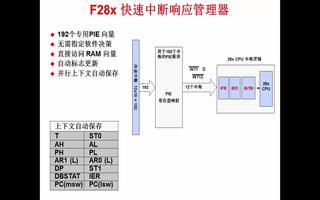 C2000微控制器的架构特点介绍