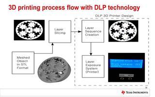TI DLP技术的工业应用及优势介绍