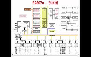 C2000微控制器的特点及优势介绍