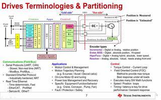 关于电机驱动硬件系统架构的特点及应用介绍