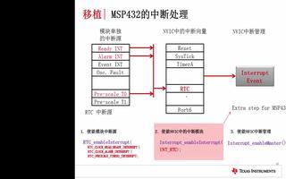 了解MSP432產品的性能及使用方法