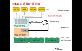 SYS BIOS在线培训 — 时钟、定时器简介