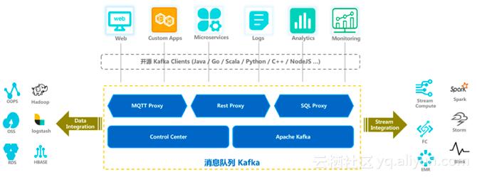 阿里云正式推出消息队列Kafka:兼容开源,数据可靠性99.999999%