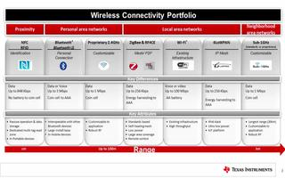 低功耗的无线连接技术产品介绍