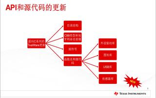 关于TM4C129X系列TivaWare软件开发包介绍