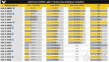 英特尔Core i9-9900K性能最高提升41% 八核王者?