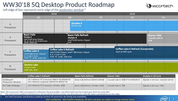 Intel新路线图透露将开辟一个新的A系列,或为超级发烧平台,最多28核心!