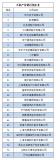 """""""2018年中国电子信息百强企业发布会""""在长春举办,解读中国电子信息百强企业"""
