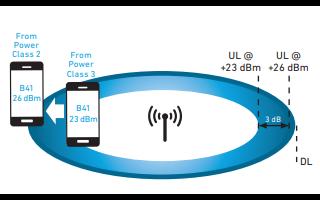如何利用滤波器的完整移动WiFi解决方案详细资料概述