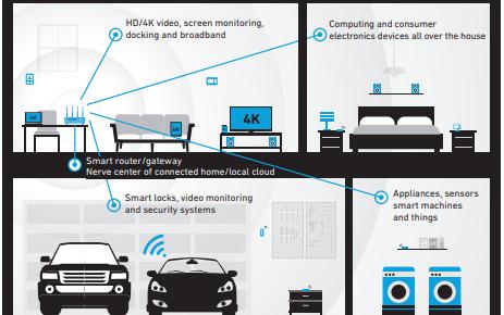 WiFi连接智能家庭信息图免费下载