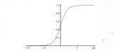 激活函数中sigmoid、ReLU等函数的一些性质