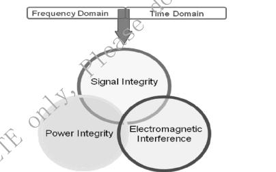 高性能PCB的SIPI和EMI及EMC仿真设计的详细资料概述免费下载