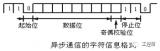 详细介绍S7-200SMART的自由口通信