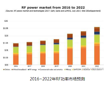 5G时代下,RF产业将会迎来重大的市场机遇