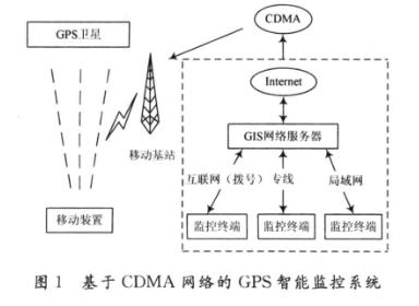 基于ARM920处理器和嵌入式Linux操作系统的GPS智能终端设计解析