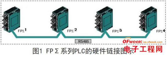 选用PLC网络进行的模块化生产线控制系统设计详解