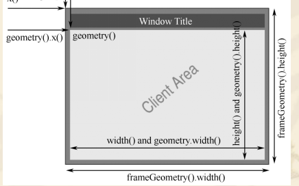 Qt5位置相关函数及图形与图片的详细资料免费下载