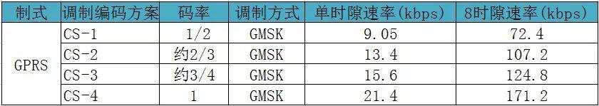 测GPRS功率需要注意的5个要点