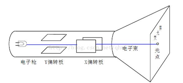 模拟示波器可以做什么,模拟示波器原理解析