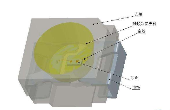 """中國LED封裝產業形成了""""一超多強""""的格局"""